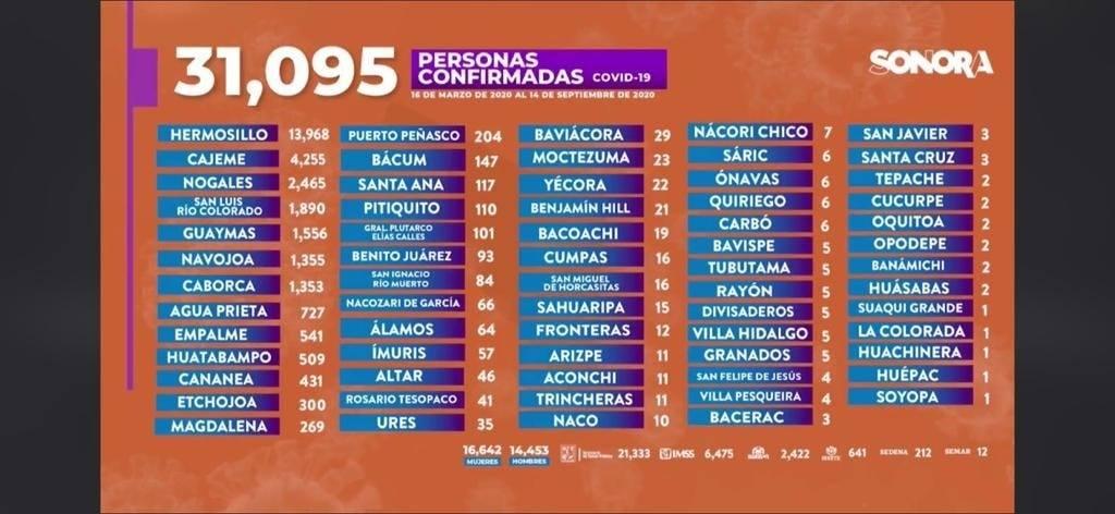 SUPERA SONORA 31 MIL CONTAGIOS DE COVID 19